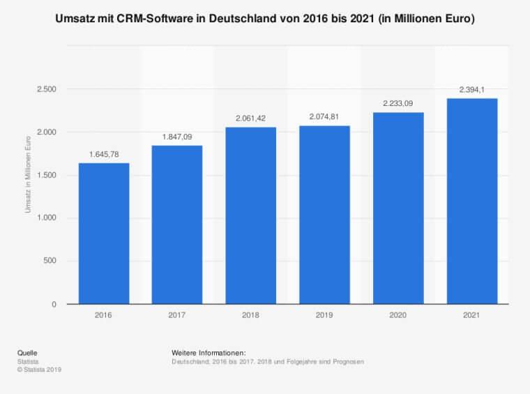 Umsatz CRM-Software