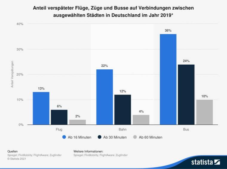 Anteil verspäteter Flüge, Züge und Busse auf Verbindungen zwischen ausgewählten Städten in Deutschland im Jahr 2019