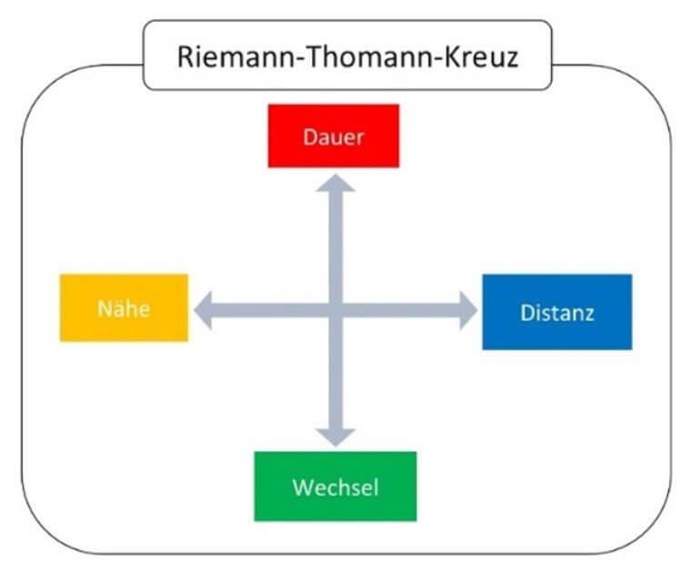 Riemann-Thomann-Kreuz