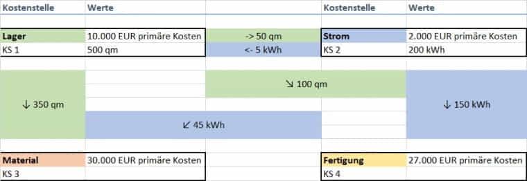 Beispiel Kostenstellenrechnung