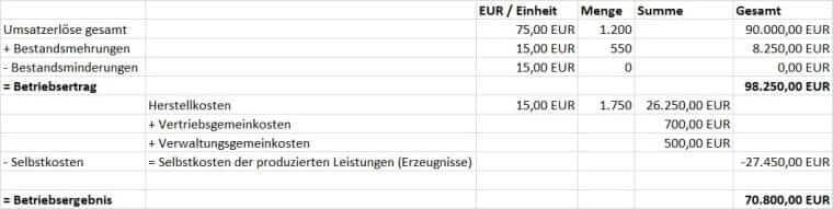 Gesamtkostenverfahren bei Bestandserhöhung