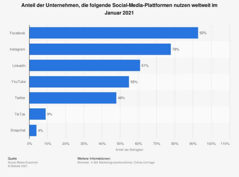 Anteil der Unternehmen, die folgende Social-Media-Plattformen nutzen weltweit im Januar 2021
