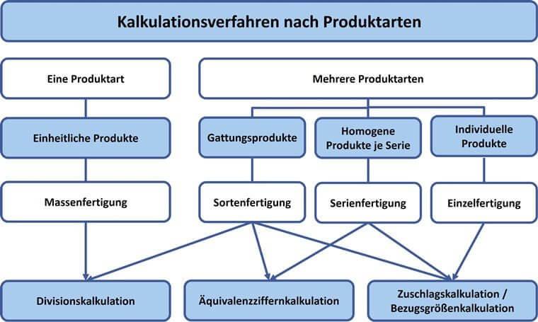 Kalkulationsverfahren nach Produktarten