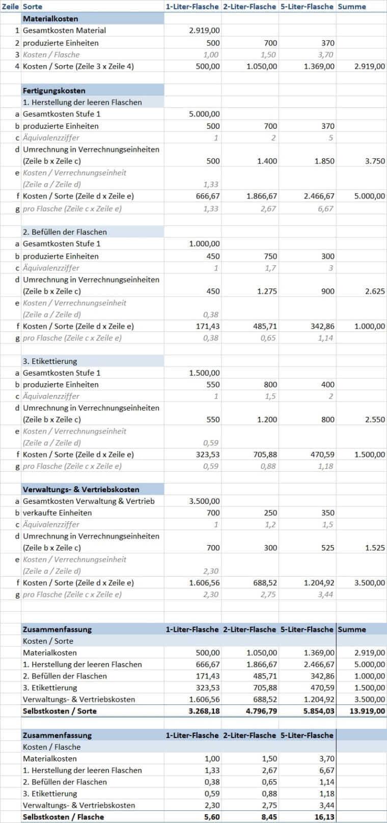 Mehrstufige Äquivalenzziffernkalkulation