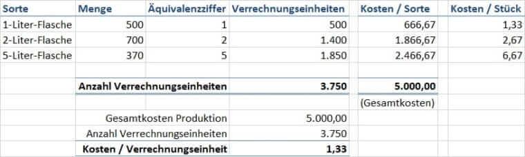 Verrechnungseinheiten Produktion