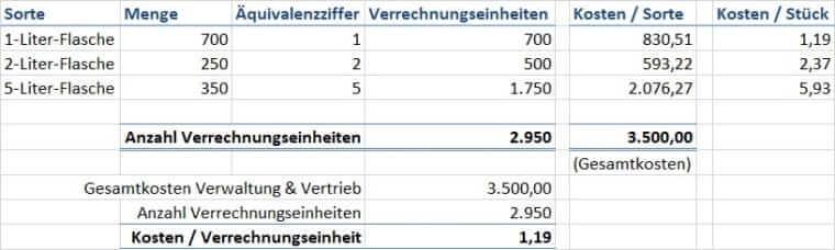 Verrechnungseinheiten Verwaltung & Vertrieb